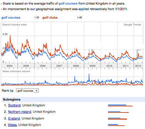 Google Trends in Search